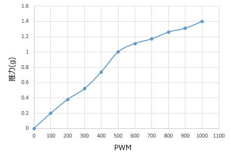 プロペラ推力グラフ.png