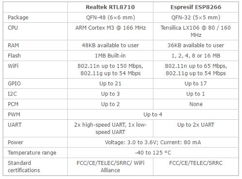 RTL8710 vs ESP8266.png