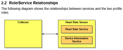Services in Heart Rate Sensor.png