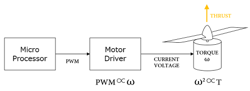 motor_control.png